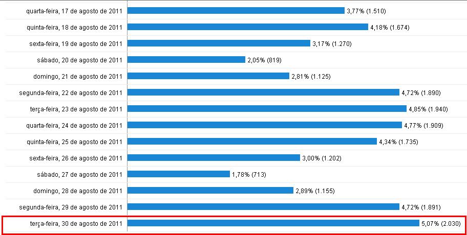 Estatísticas de visitantes