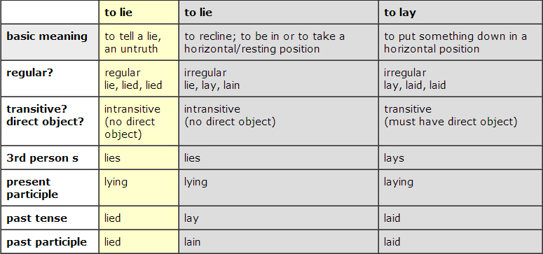 lay x lie - diferencas
