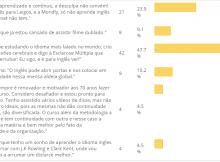 resultado-votacao-ingles-para-leigos-premium