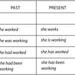 Quantas formas verbais existem no inglês?